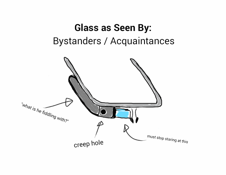 If you navigate any sort of menu with Glass in public, odds are you will attract the confused stares of those who are witnessing you staring intently into nothing and twiddling with your robot glasses.